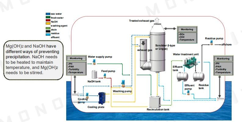 Exhaust Cleaning Vessel Marine Scrubber Tower